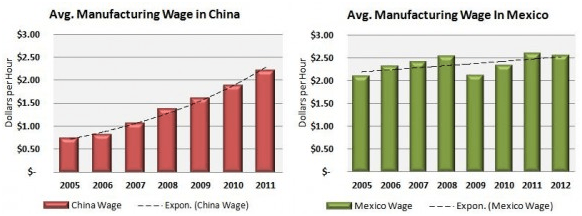 Mexico manufacturing wage VS China manufacturing wage