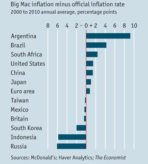 Big Mac and Global Economy: big mac index minus inflation rate