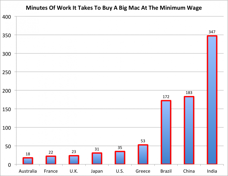 big-mac-minimum-wage