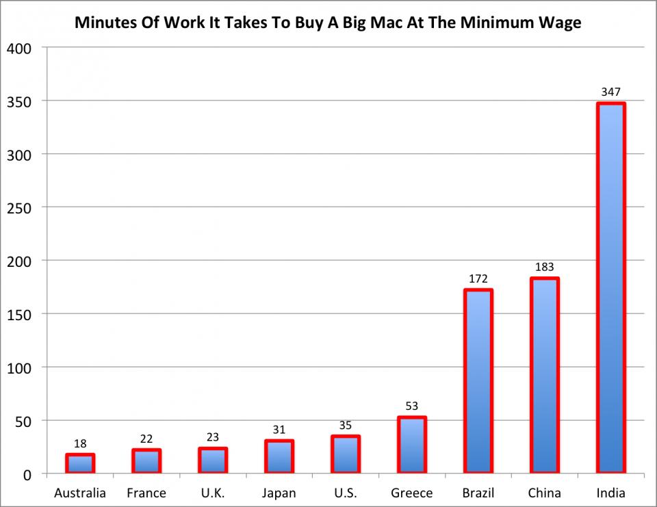 big-mac-minimum-wage