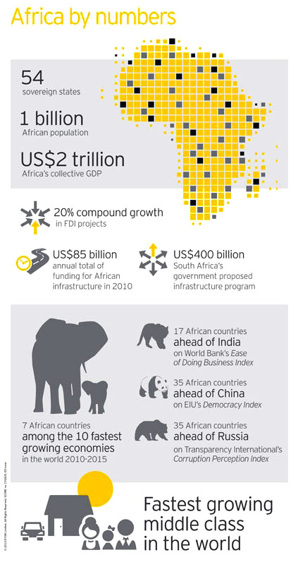 Why invest in Africa