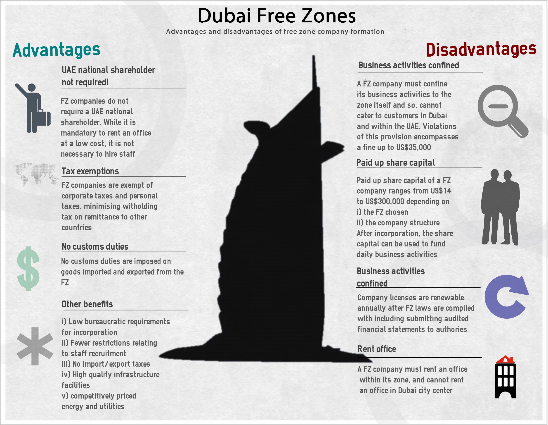 Dubaifreezones