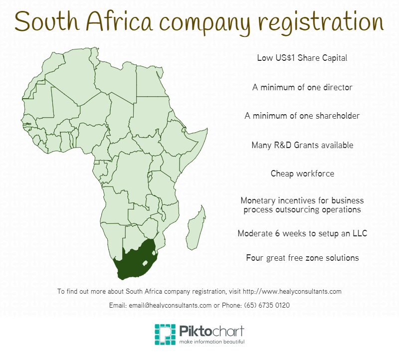 South Africa company registration