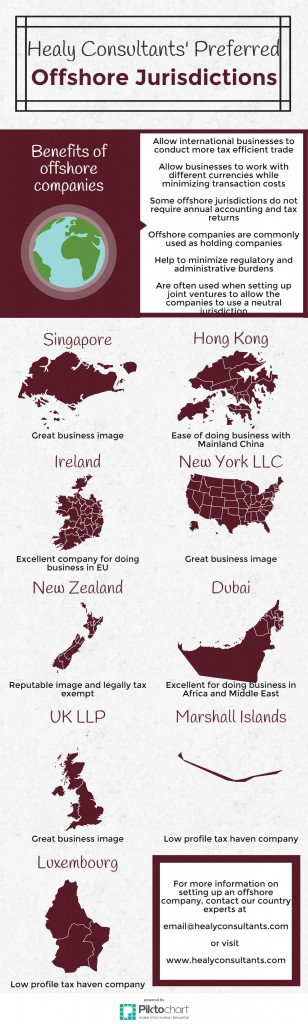 Healy Consultants Group PLC preferred offshore jurisdictions
