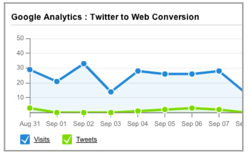 Hootsuite: Twitter to conversion