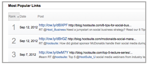 Hootsuite: Top Content