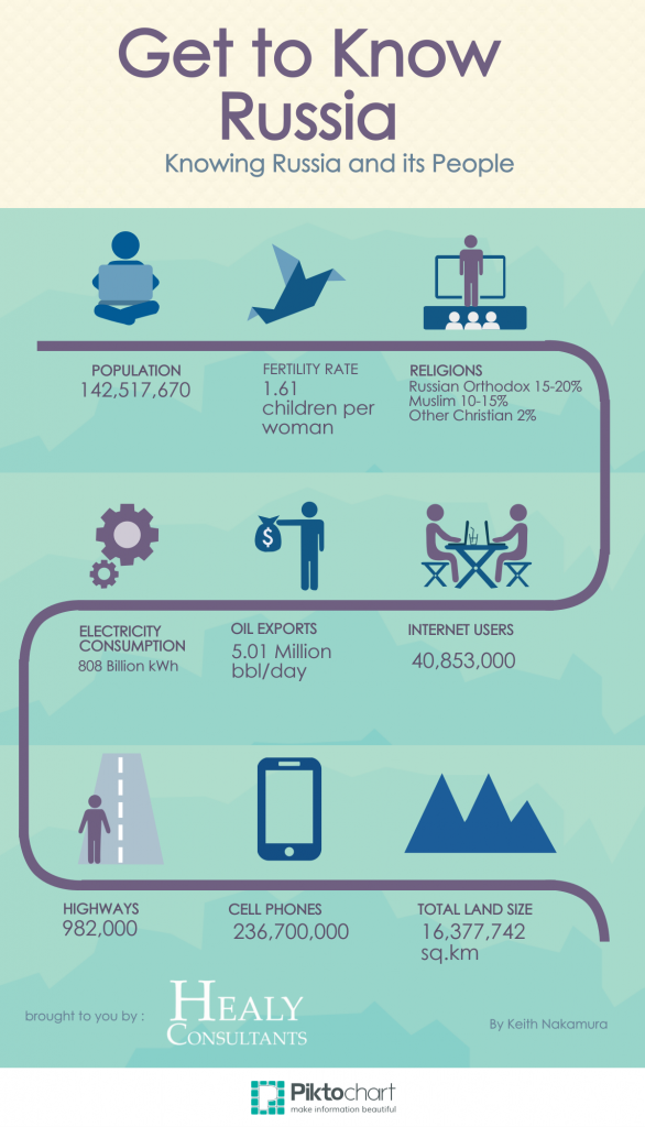 Russia Infographic