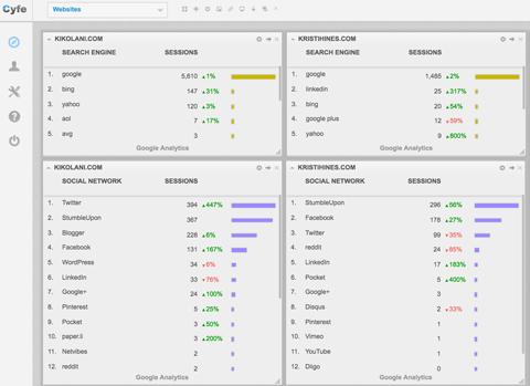 Dashboard: Website comparison