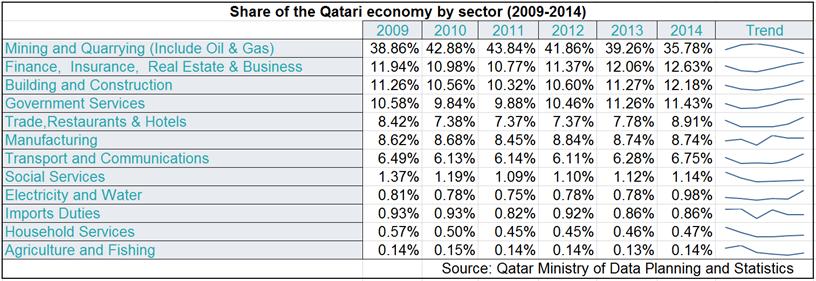 Qatar economy by sector