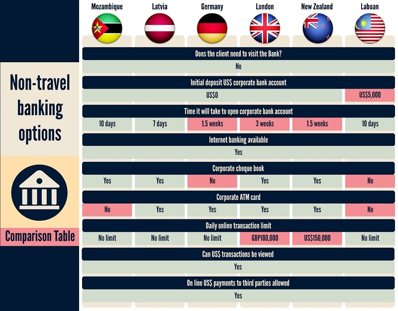 Compare countries to open business bank account without travelling
