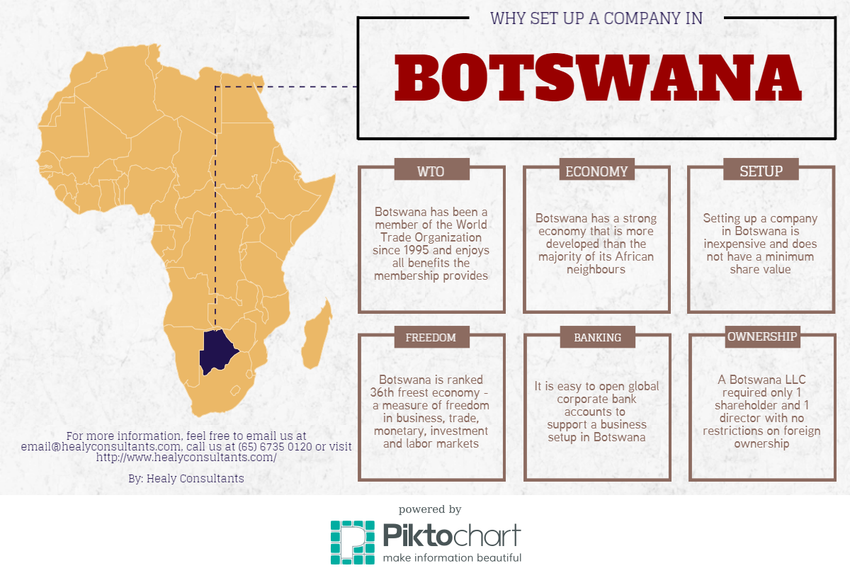 Why Setup a Business in Botswana