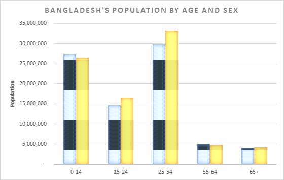 Bangladesh population statistics