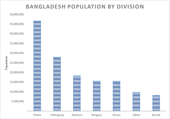 Bangladesh population by places