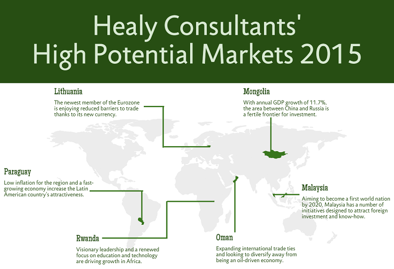 List of High Potential Markets in the World