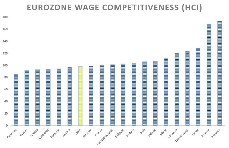 Labour cost in Euro Zone - 4Q 2014