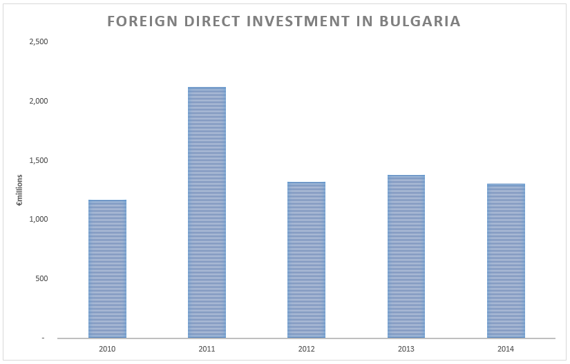 Foreign direct investments chart for Bulgaria