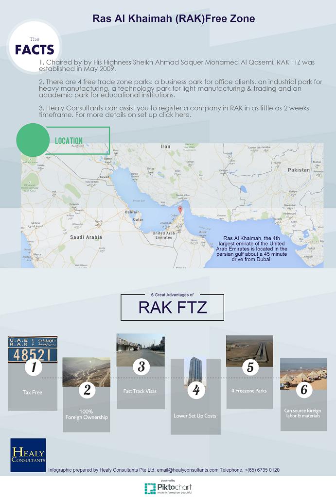 RAK FTZ Facts