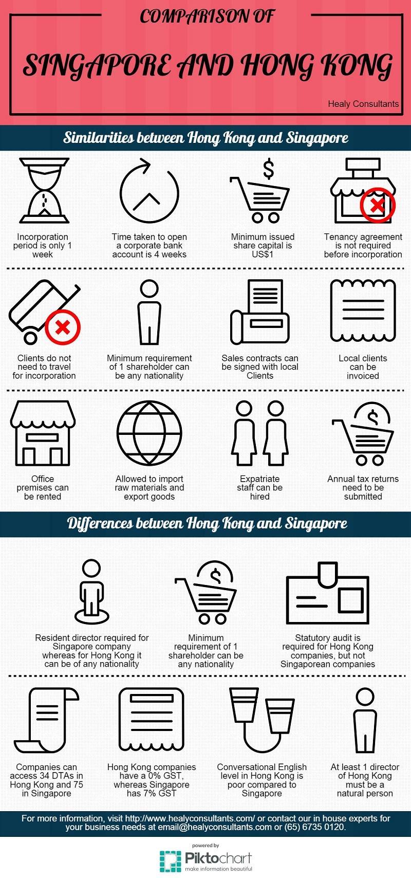 Similarities and differences between Hong Kong and Singapore