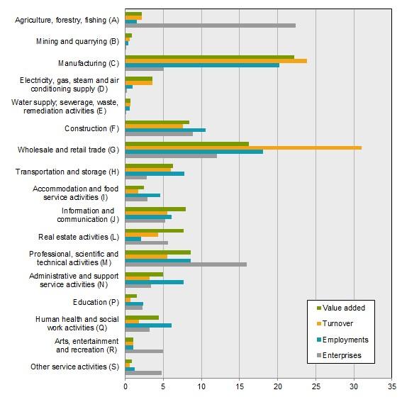 Swedish business stats