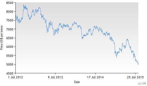 LME data Zambia copper price chart