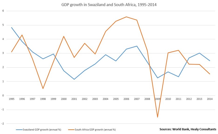 Economy of Swaziland and South Africa