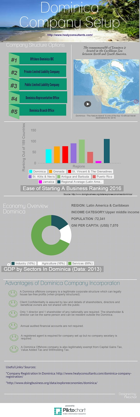 Dominica business setup infographic