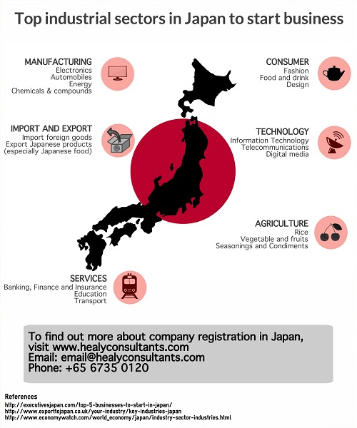 best businesses to do in Japan