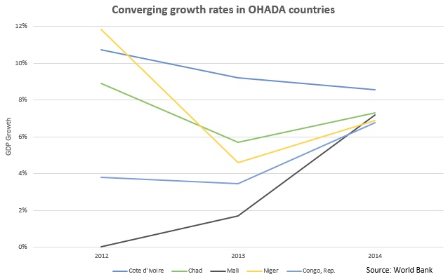 OHADA countries' growth