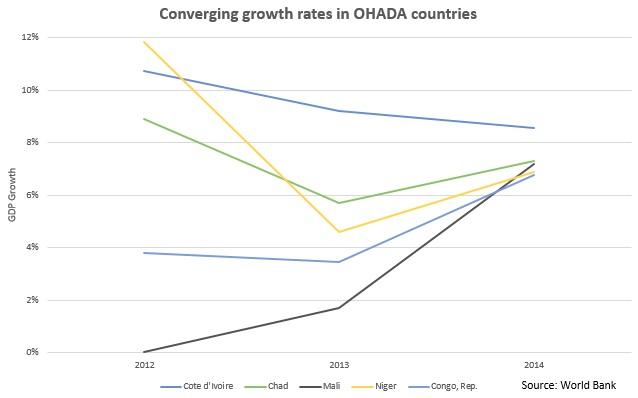 OHADA countries' growth