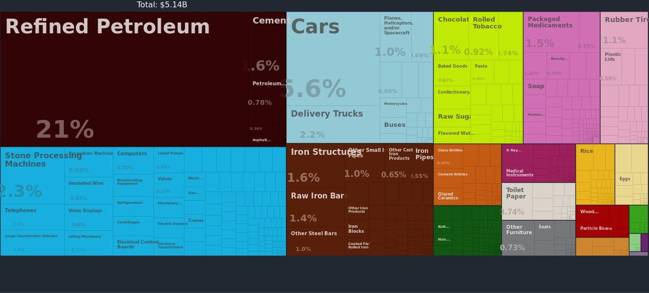 2014 Import Data of Mongolia