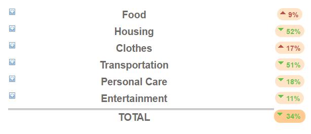 Cost of living - Nice Vs Singapore