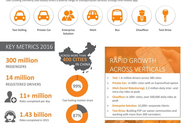 Didi Chuxing China The New Startup Taxi Based Hailing