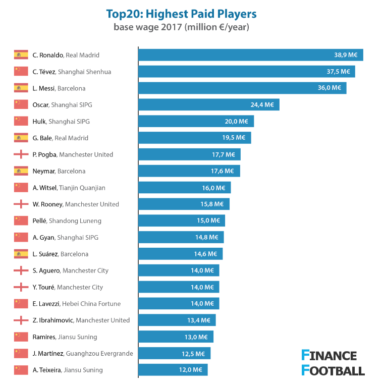Top football plaayers weekly salary