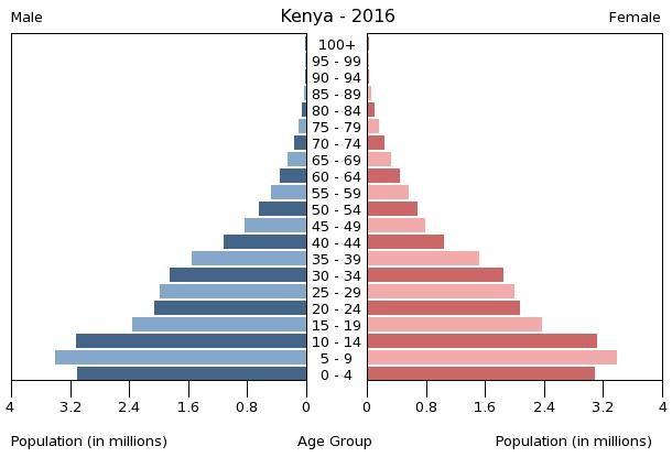 Kenya's demographic