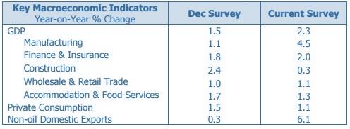 Macro economic indicator 2017