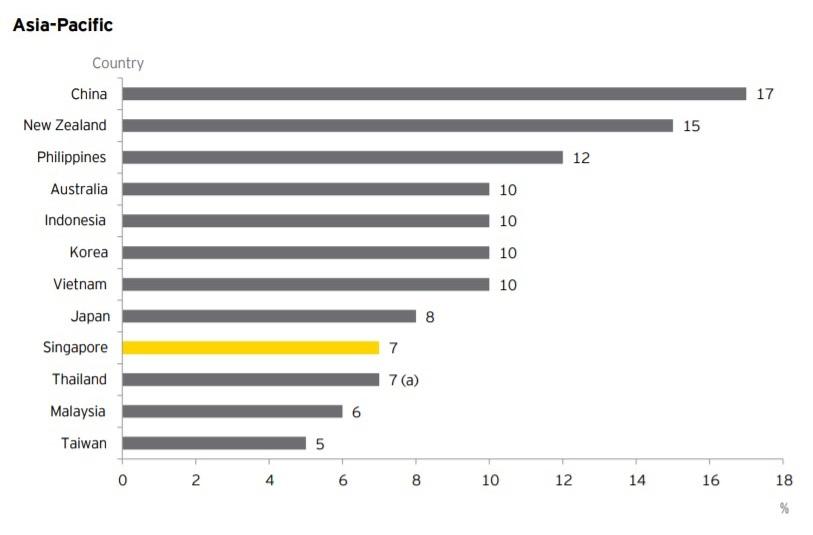 GST rates comparison in Asia Pacific